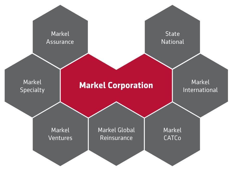 Markel organizational structure