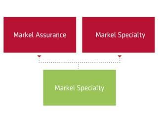 Markel-Specialty org chart