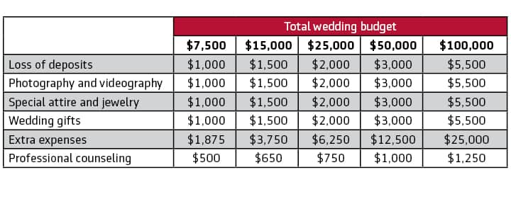 Wedding Cancellation Chart